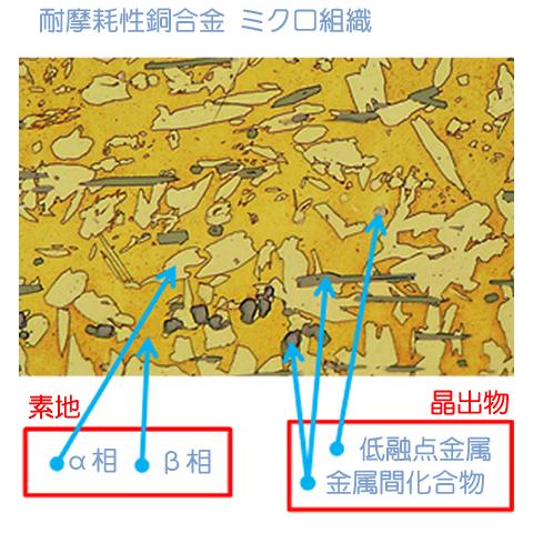 摺動材としての銅合金